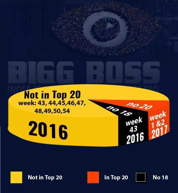 Bigg-boss-10-Graph-2016-17