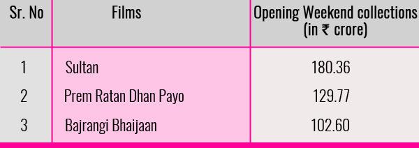 Chart-Salman-Khan-Films